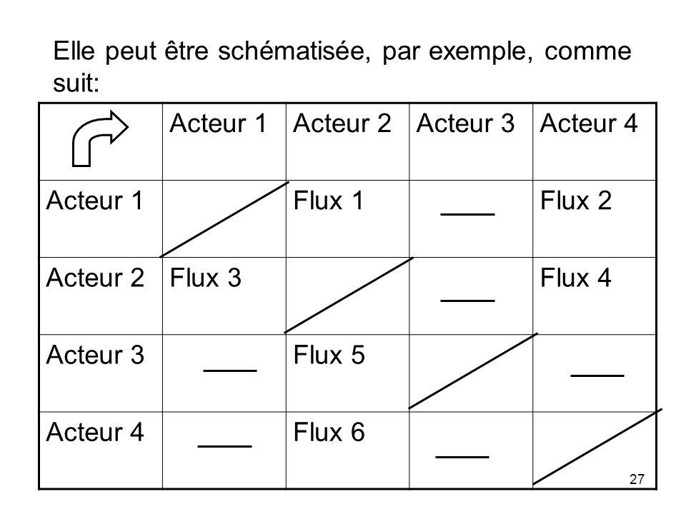 Acteur 1Acteur 2Acteur 3Acteur 4 Acteur 1Flux 1Flux 2 Acteur 2Flux 3Flux 4 Acteur 3Flux 5 Acteur 4Flux 6 27 Elle peut être schématisée, par exemple, comme suit: