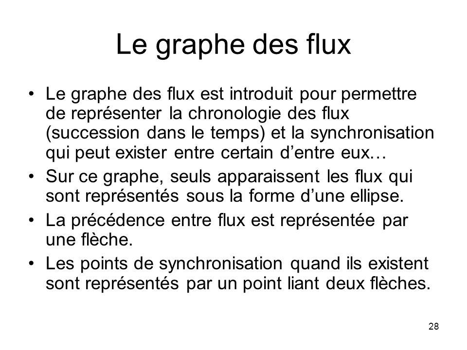 Le graphe des flux Le graphe des flux est introduit pour permettre de représenter la chronologie des flux (succession dans le temps) et la synchronisation qui peut exister entre certain d'entre eux… Sur ce graphe, seuls apparaissent les flux qui sont représentés sous la forme d'une ellipse.
