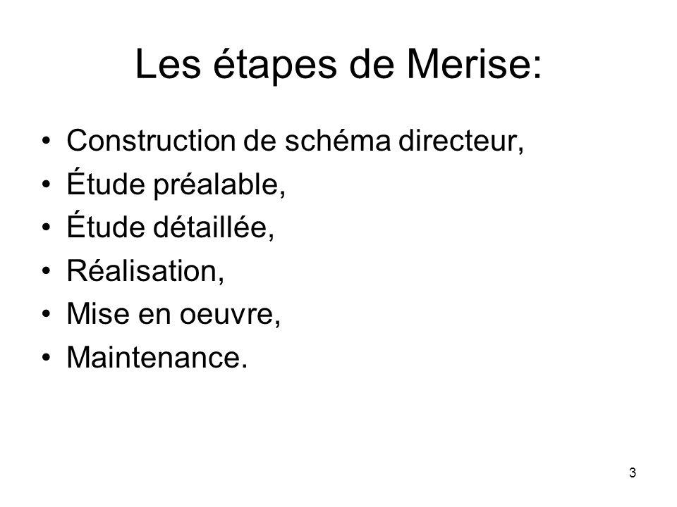 Les étapes de Merise: Construction de schéma directeur, Étude préalable, Étude détaillée, Réalisation, Mise en oeuvre, Maintenance.