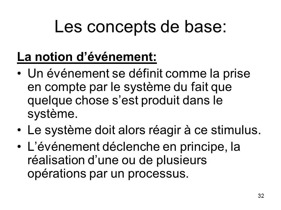 Les concepts de base: La notion d'événement: Un événement se définit comme la prise en compte par le système du fait que quelque chose s'est produit dans le système.