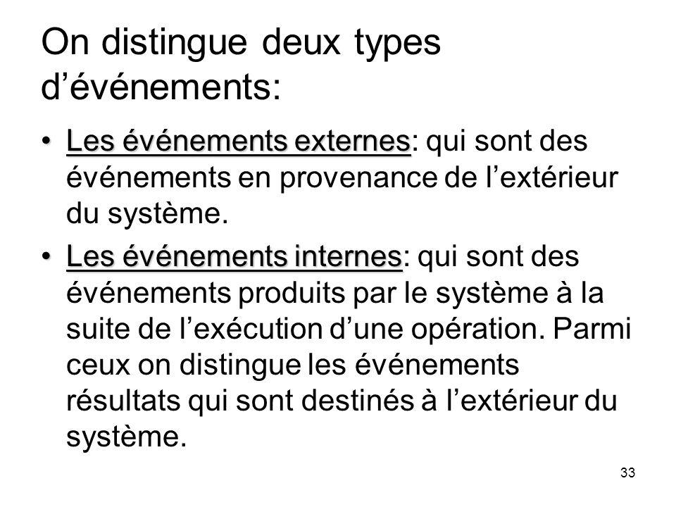 On distingue deux types d'événements: Les événements externesLes événements externes: qui sont des événements en provenance de l'extérieur du système.