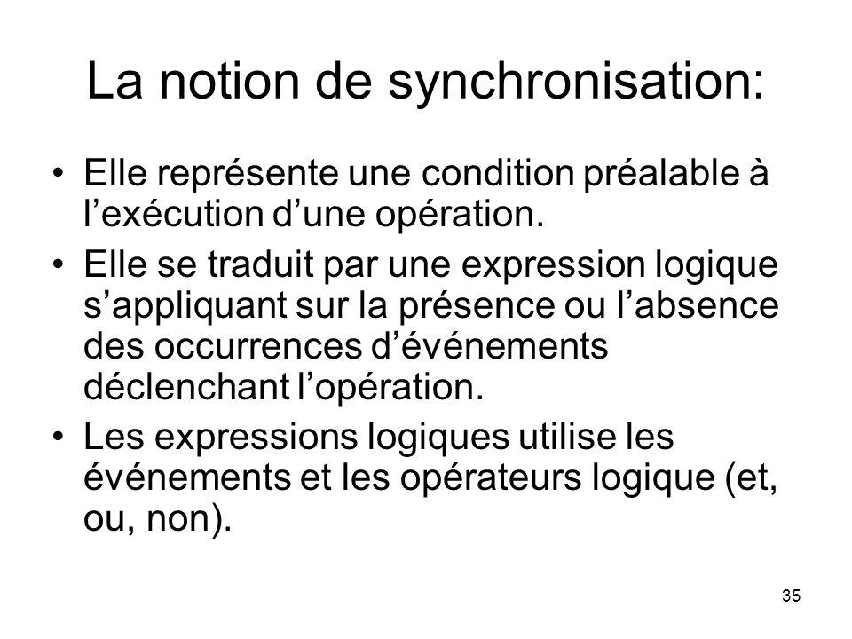 La notion de synchronisation: Elle représente une condition préalable à l'exécution d'une opération.