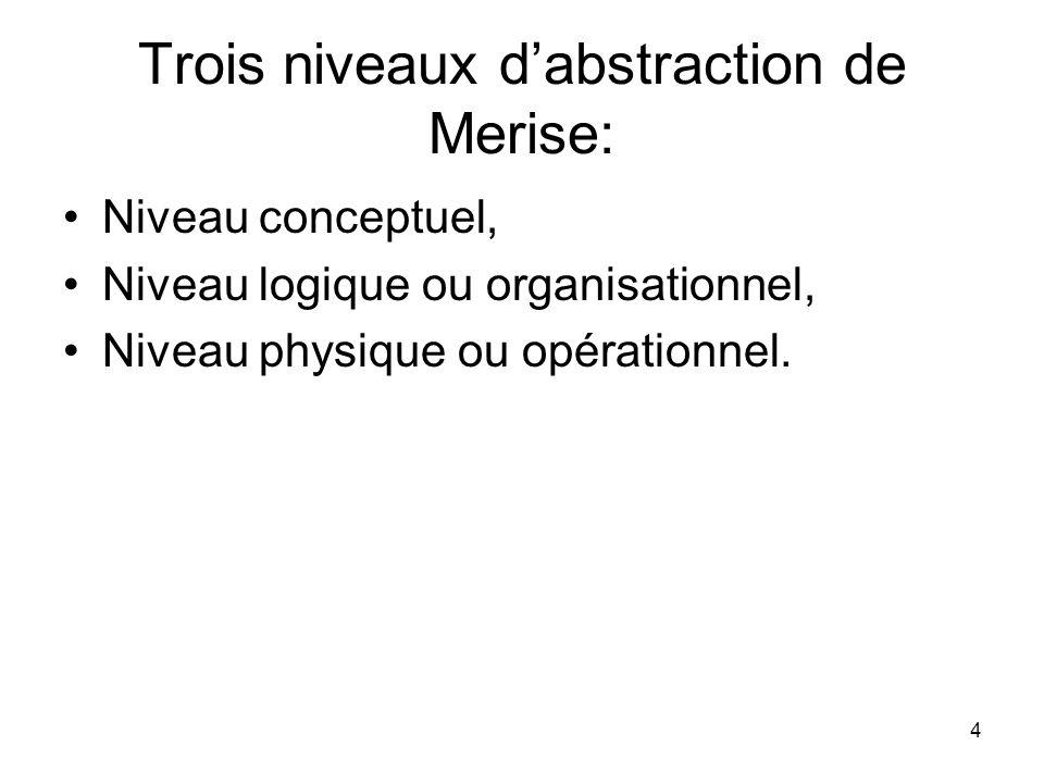 Trois niveaux d'abstraction de Merise: Niveau conceptuel, Niveau logique ou organisationnel, Niveau physique ou opérationnel.