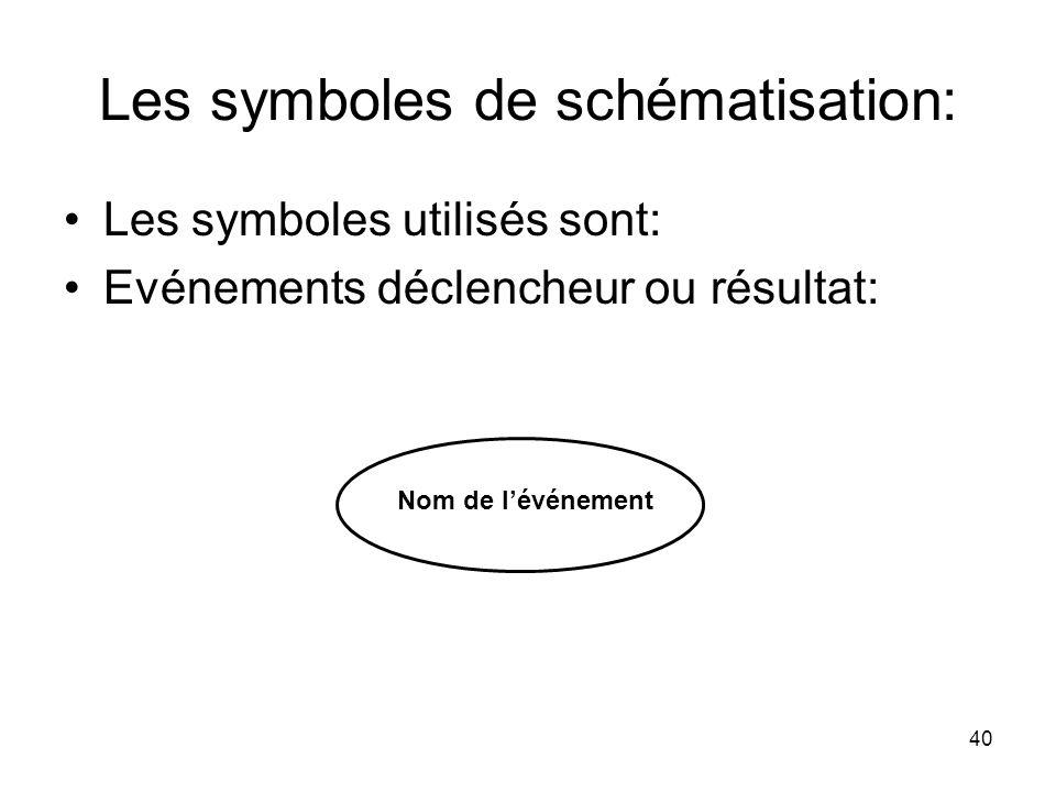 Les symboles de schématisation: Les symboles utilisés sont: Evénements déclencheur ou résultat: 40 Nom de l'événement