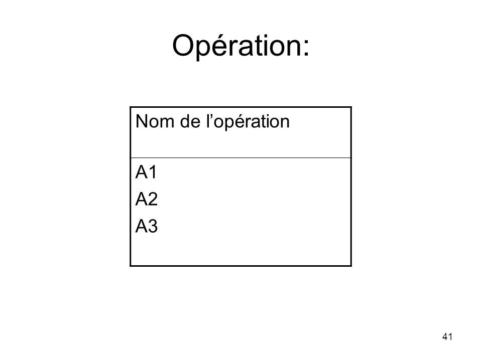 Opération: Nom de l'opération A1 A2 A3 41
