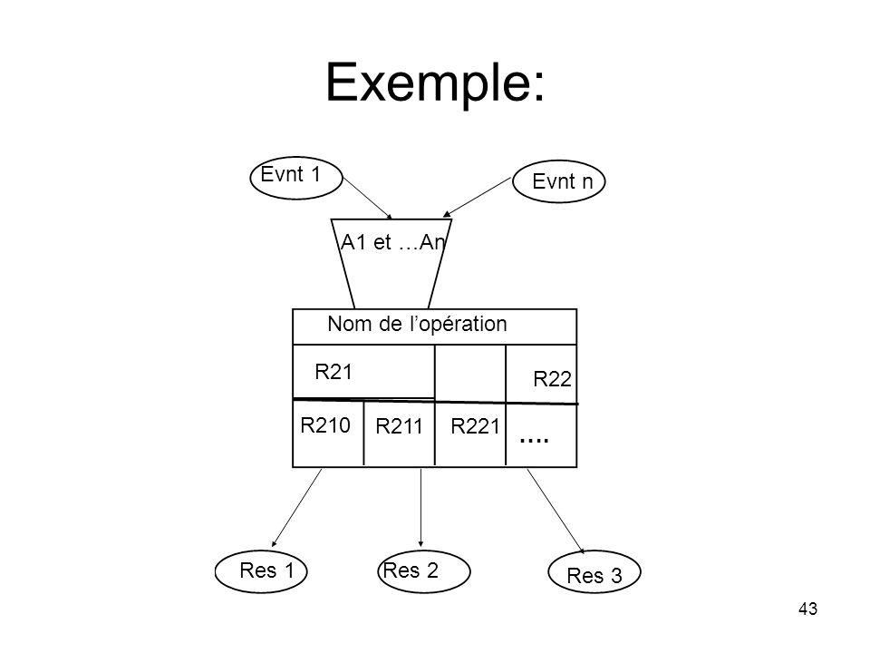 Exemple: 43 Evnt 1 Evnt n A1 et …An Nom de l'opération R21 R211 R22 …. R221 Res 1Res 2 Res 3 R210