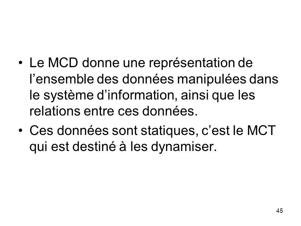 Le MCD donne une représentation de l'ensemble des données manipulées dans le système d'information, ainsi que les relations entre ces données.