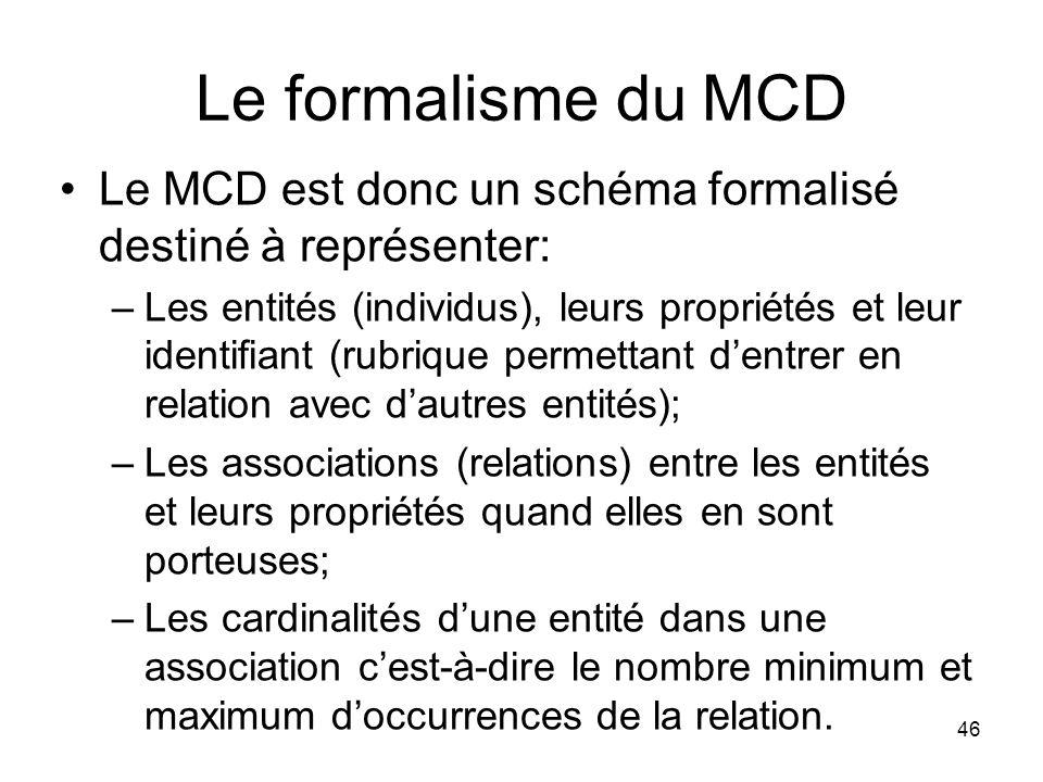 Le formalisme du MCD Le MCD est donc un schéma formalisé destiné à représenter: –Les entités (individus), leurs propriétés et leur identifiant (rubrique permettant d'entrer en relation avec d'autres entités); –Les associations (relations) entre les entités et leurs propriétés quand elles en sont porteuses; –Les cardinalités d'une entité dans une association c'est-à-dire le nombre minimum et maximum d'occurrences de la relation.