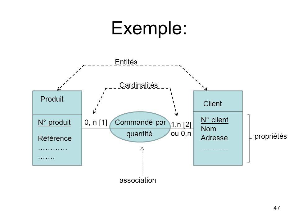 Exemple: 47 Produit Client Commandé par quantité N° produit Référence ………… …….