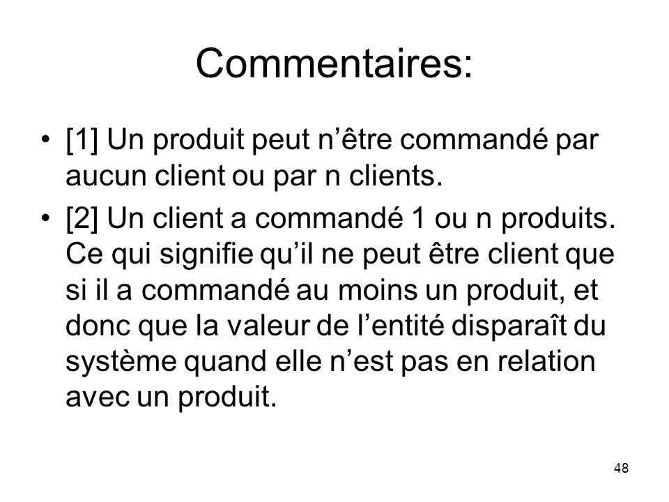 Commentaires: [1] Un produit peut n'être commandé par aucun client ou par n clients.