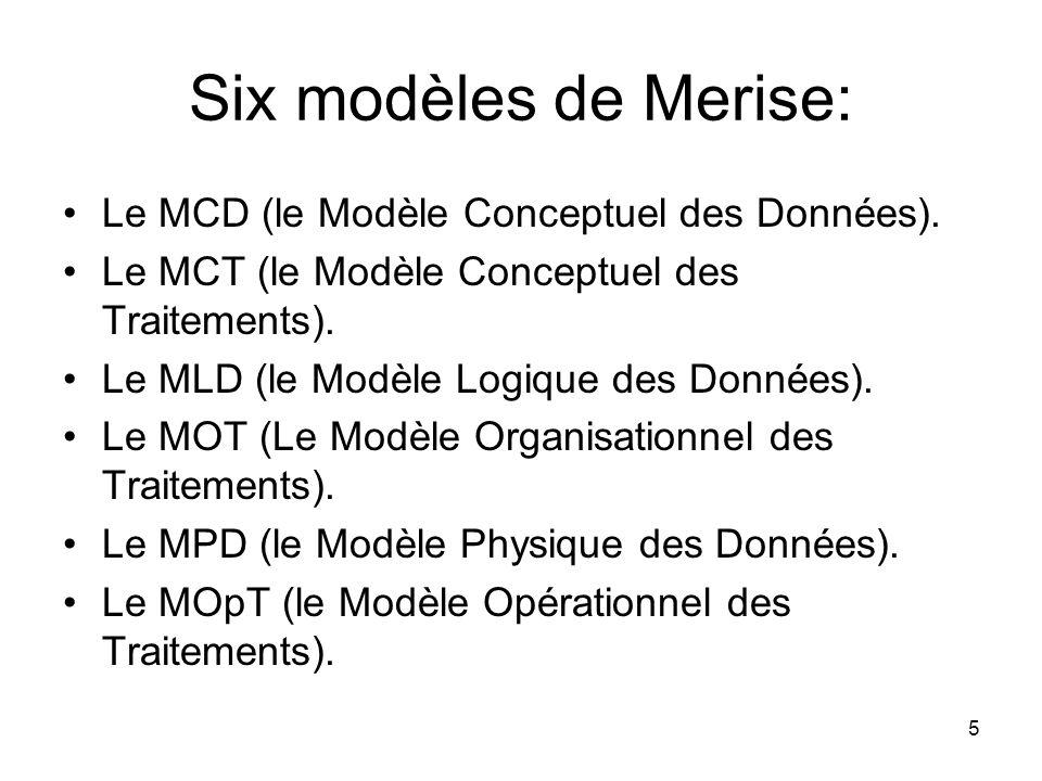 Six modèles de Merise: Le MCD (le Modèle Conceptuel des Données).