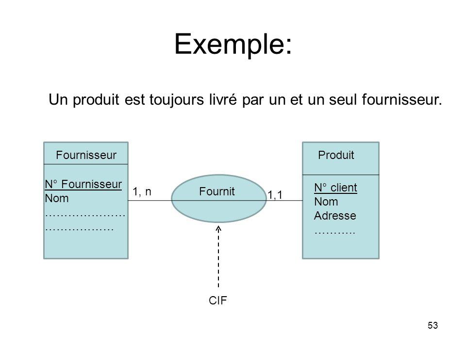 Exemple: 53 FournisseurProduit Fournit N° Fournisseur Nom ………………… ……………… N° client Nom Adresse ………..