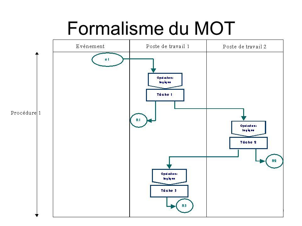 Formalisme du MOT 59