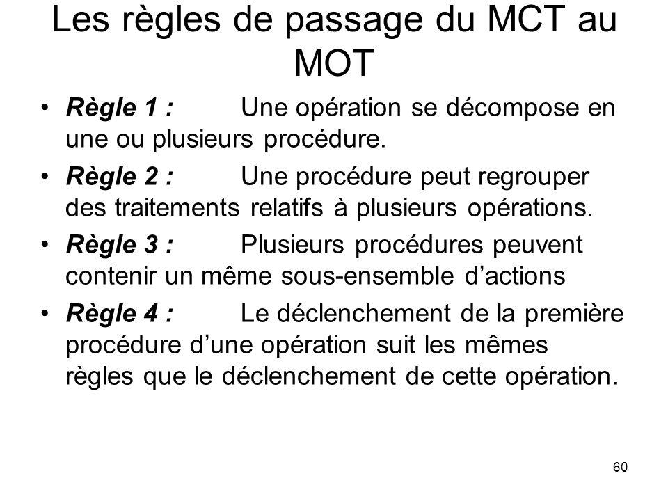 Les règles de passage du MCT au MOT Règle 1 :Une opération se décompose en une ou plusieurs procédure.