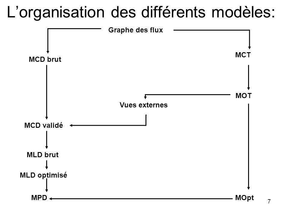 L'organisation des différents modèles: 7 Graphe des flux MCT MCD brut MOT Vues externes MCD validé MLD brut MLD optimisé MOptMPD