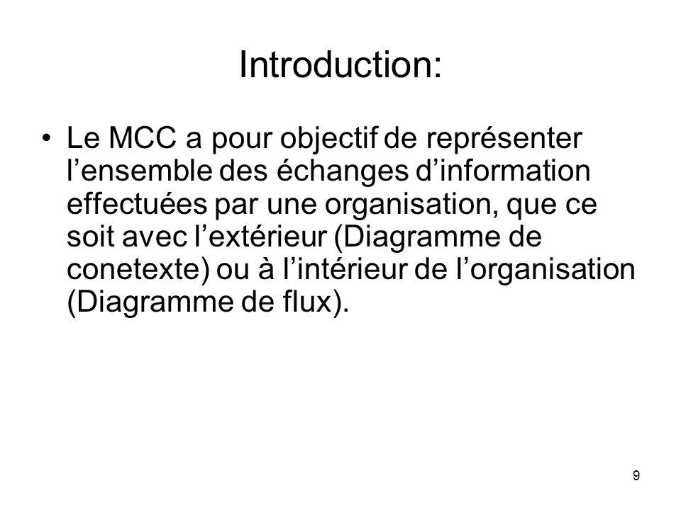 Introduction: Le MCC a pour objectif de représenter l'ensemble des échanges d'information effectuées par une organisation, que ce soit avec l'extérieur (Diagramme de conetexte) ou à l'intérieur de l'organisation (Diagramme de flux).