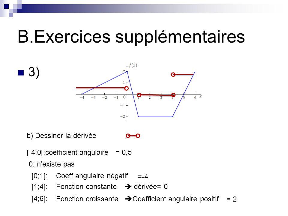 B.Exercices supplémentaires 3) b) Dessiner la dérivée [-4;0[:coefficient angulaire= 0,5 0: n'existe pas ]0;1[:Coeff angulaire négatif =-4 ]1;4[:Fonction constante  dérivée= 0 ]4;6[: Fonction croissante  Coefficient angulaire positif = 2