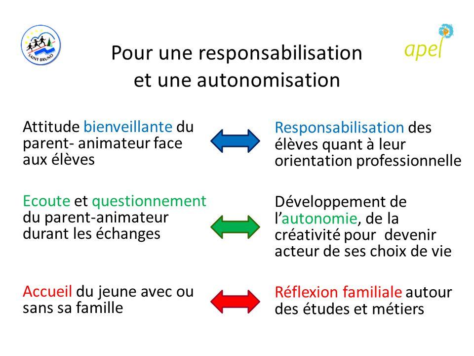 Pour une responsabilisation et une autonomisation Responsabilisation des élèves quant à leur orientation professionnelle Développement de l'autonomie,