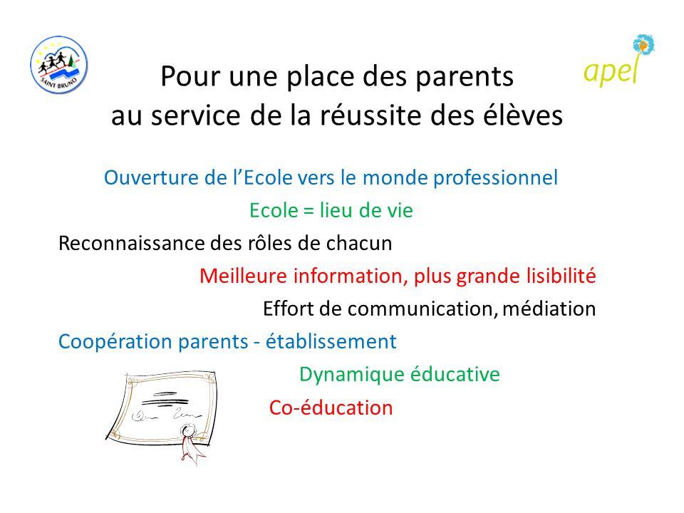 Pour une place des parents au service de la réussite des élèves Ouverture de l'Ecole vers le monde professionnel Ecole = lieu de vie Reconnaissance de