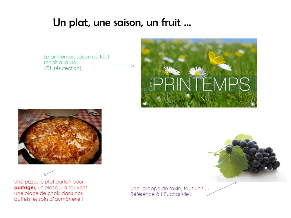 Un plat, une saison, un fruit … Le printemps, saison où tout renaît à la vie .