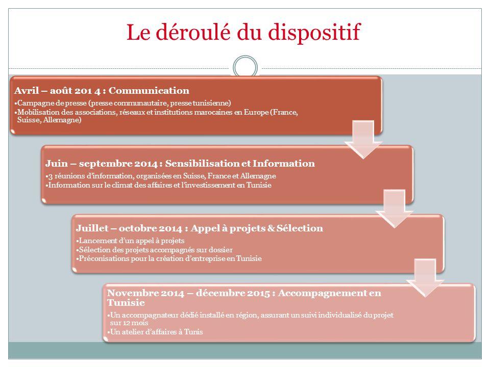 Le déroulé du dispositif Avril – août 201 4 : Communication Campagne de presse (presse communautaire, presse tunisienne) Mobilisation des associations