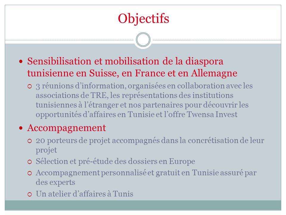 Objectifs Sensibilisation et mobilisation de la diaspora tunisienne en Suisse, en France et en Allemagne  3 réunions d'information, organisées en collaboration avec les associations de TRE, les représentations des institutions tunisiennes à l'étranger et nos partenaires pour découvrir les opportunités d'affaires en Tunisie et l'offre Twensa Invest Accompagnement  20 porteurs de projet accompagnés dans la concrétisation de leur projet  Sélection et pré-étude des dossiers en Europe  Accompagnement personnalisé et gratuit en Tunisie assuré par des experts  Un atelier d'affaires à Tunis
