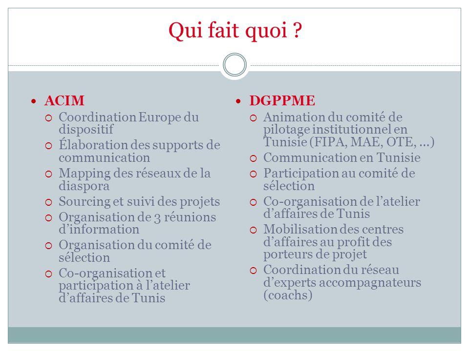 Qui fait quoi ? ACIM  Coordination Europe du dispositif  Élaboration des supports de communication  Mapping des réseaux de la diaspora  Sourcing e