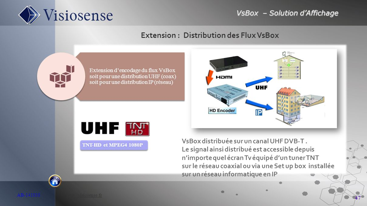 VsBox – Solution d'Affichage 47 AB-141010 http://visiosense.frhttp://visiosense.fr Extension : Distribution des Flux VsBox TNT-HD et MPEG4 1080P Exten