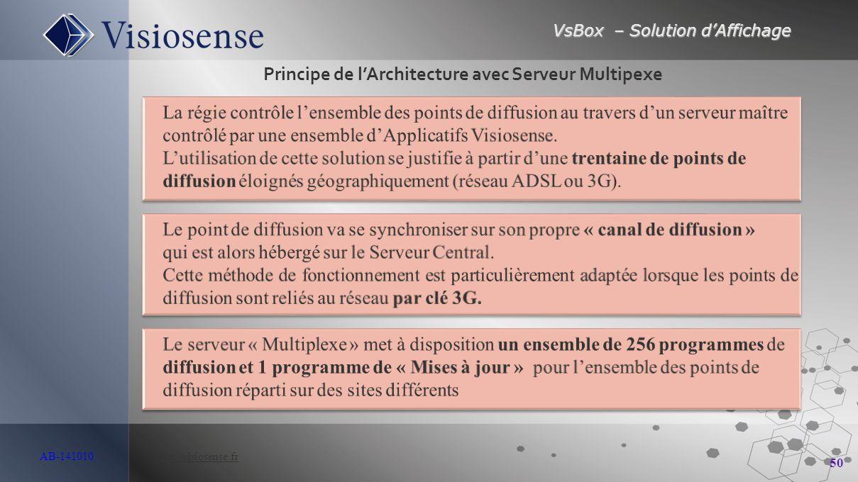 VsBox – Solution d'Affichage 50 AB-141010 http://visiosense.frhttp://visiosense.fr Principe de l'Architecture avec Serveur Multipexe