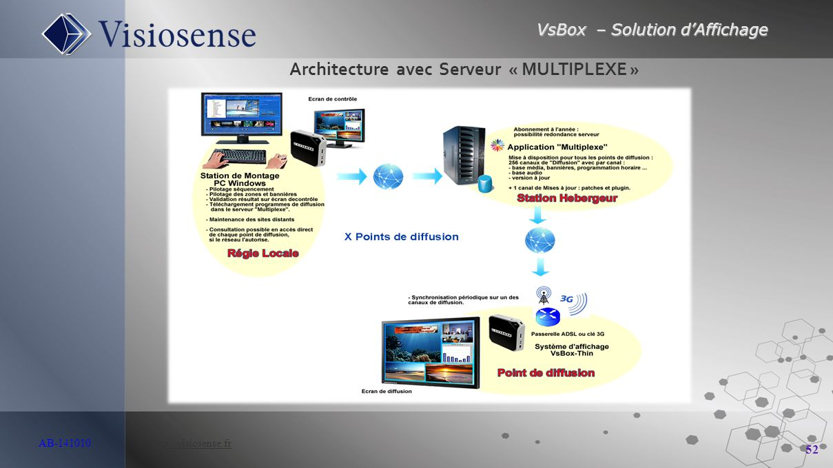 VsBox – Solution d'Affichage 52 AB-141010 http://visiosense.frhttp://visiosense.fr Architecture avec Serveur « MULTIPLEXE »