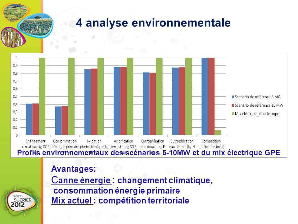 Profils environnementaux des scénarios 5-10MW et du mix électrique GPE Avantages: C anne énergie : changement climatique, consommation énergie primair