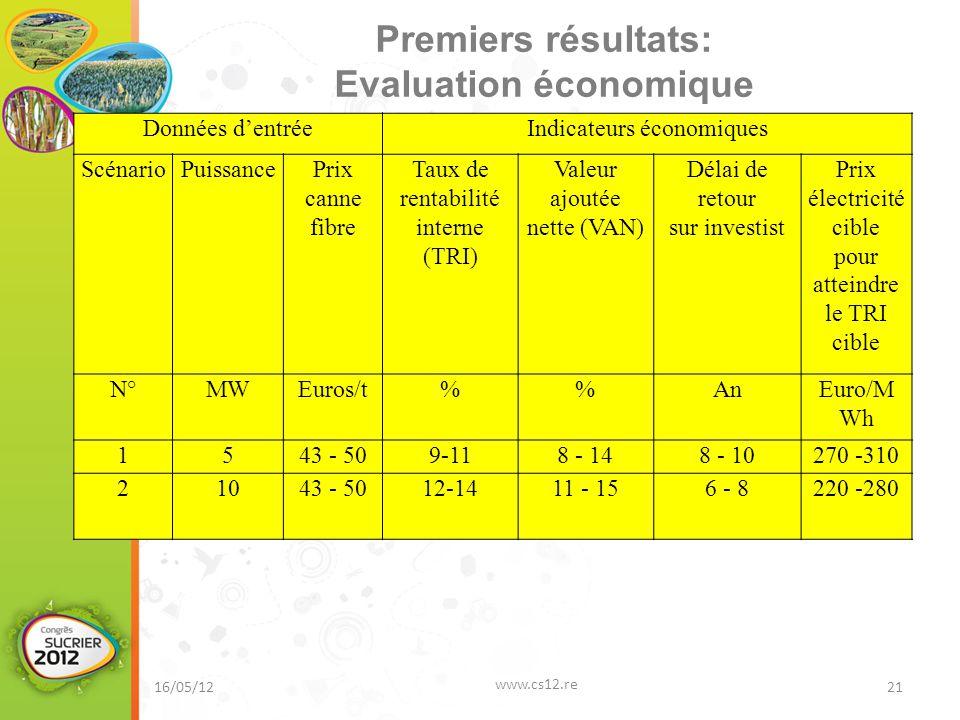 Premiers résultats: Evaluation économique 16/05/12 www.cs12.re 21 Données d'entréeIndicateurs économiques ScénarioPuissancePrix canne fibre Taux de re