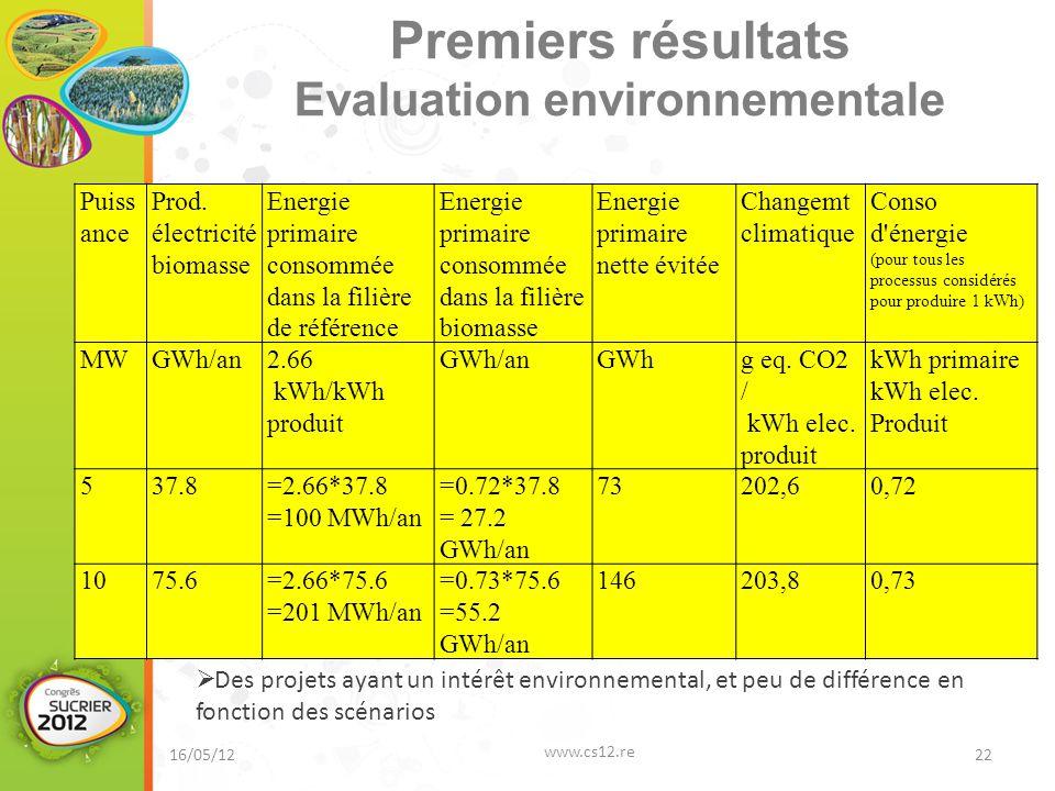 Premiers résultats Evaluation environnementale 16/05/12 www.cs12.re 22 Puiss ance Prod. électricité biomasse Energie primaire consommée dans la filièr