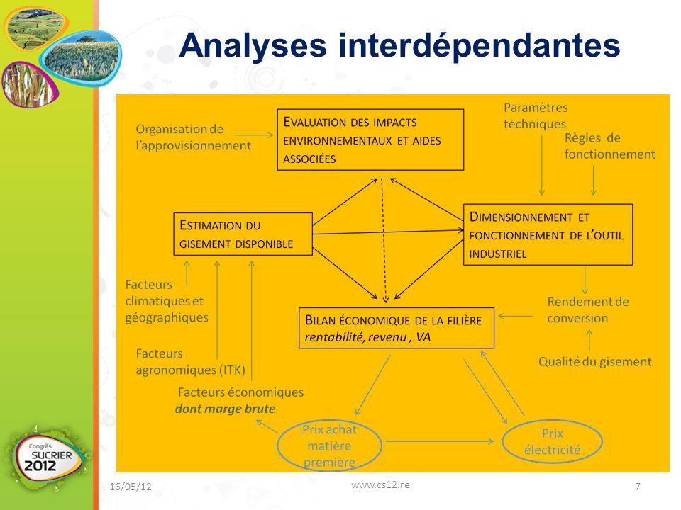 Analyses interdépendantes 16/05/12 www.cs12.re 7