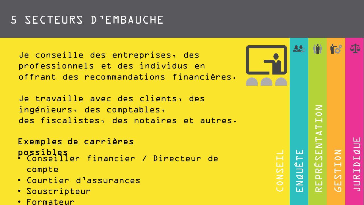 ENQUÊTECONSEILGESTIONJURIDIQUEREPRÉSENTATION 5 SECTEURS D'EMBAUCHE Je fais du développement des affaires et de la vente de produits financiers pour répondre aux besoins des clients.