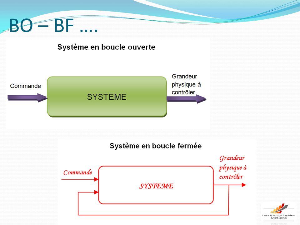 BO – BF ….