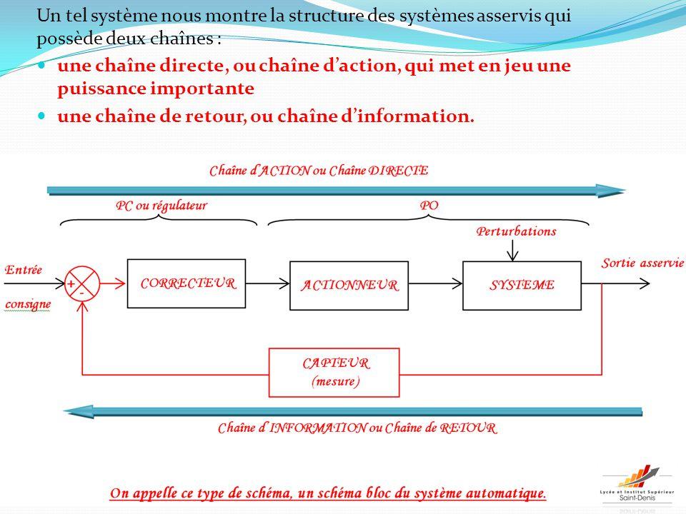 Un tel système nous montre la structure des systèmes asservis qui possède deux chaînes : une chaîne directe, ou chaîne d'action, qui met en jeu une pu