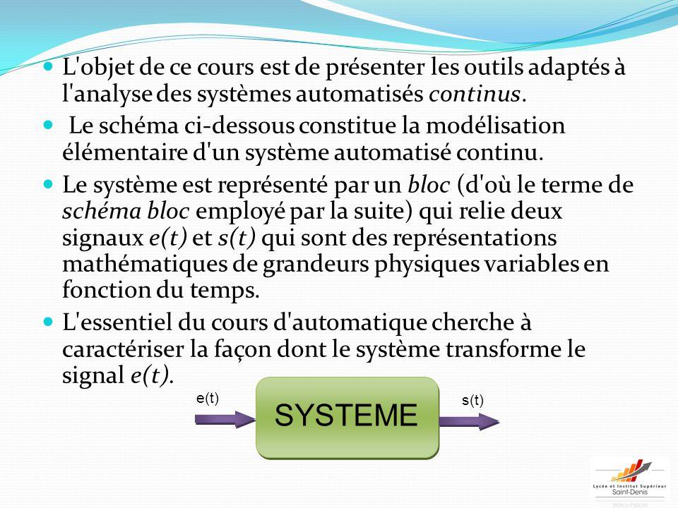 Commande en chaîne directe / Commande asservie Exemple simple : LA DOUCHE 2 méthodes pour prendre la douche à bonne température 1.