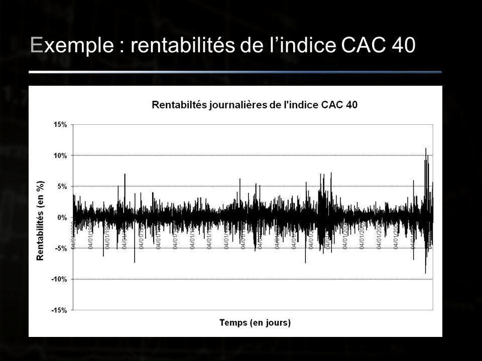 Exemple : rentabilités de l'indice CAC 40