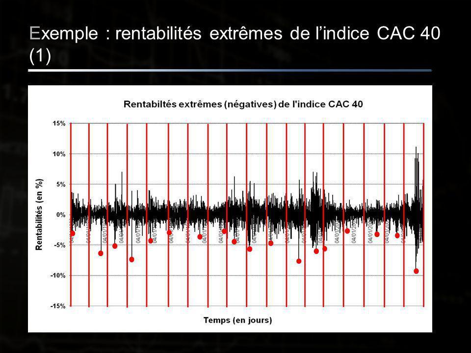 Exemple : rentabilités extrêmes de l'indice CAC 40 (1)
