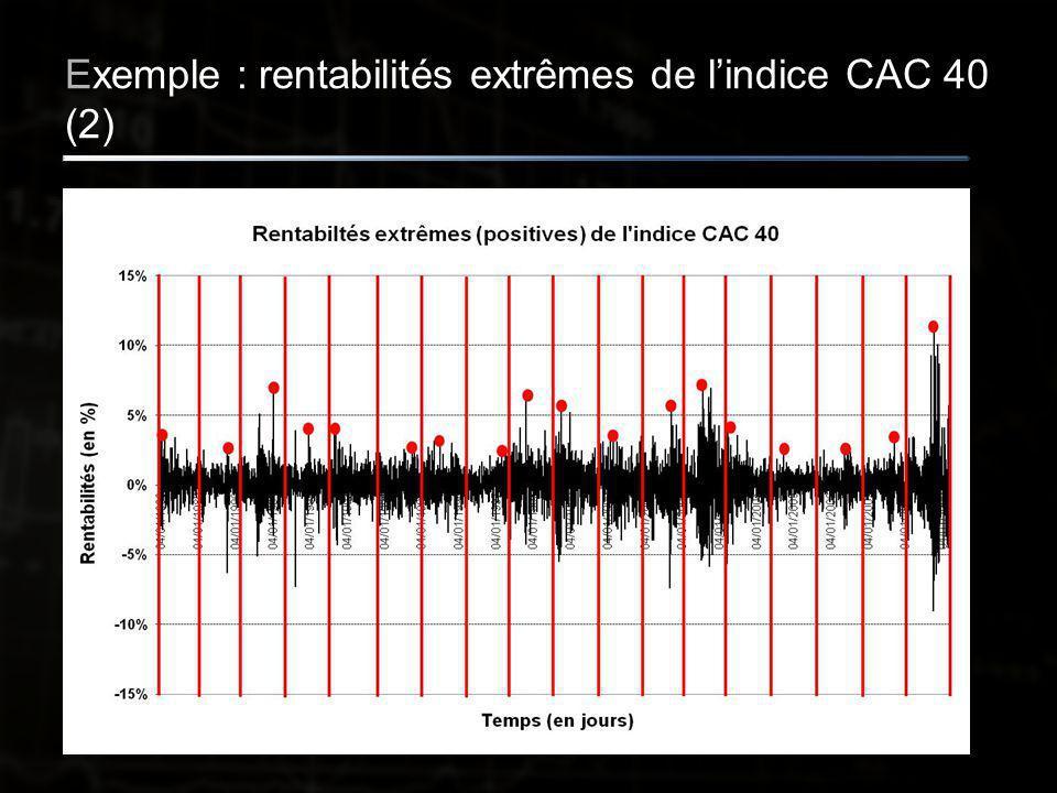 Exemple : rentabilités extrêmes de l'indice CAC 40 (2)