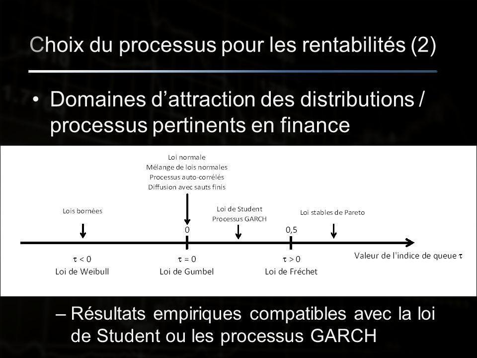 Choix du processus pour les rentabilités (2) Domaines d'attraction des distributions / processus pertinents en finance –Résultats empiriques compatibles avec la loi de Student ou les processus GARCH