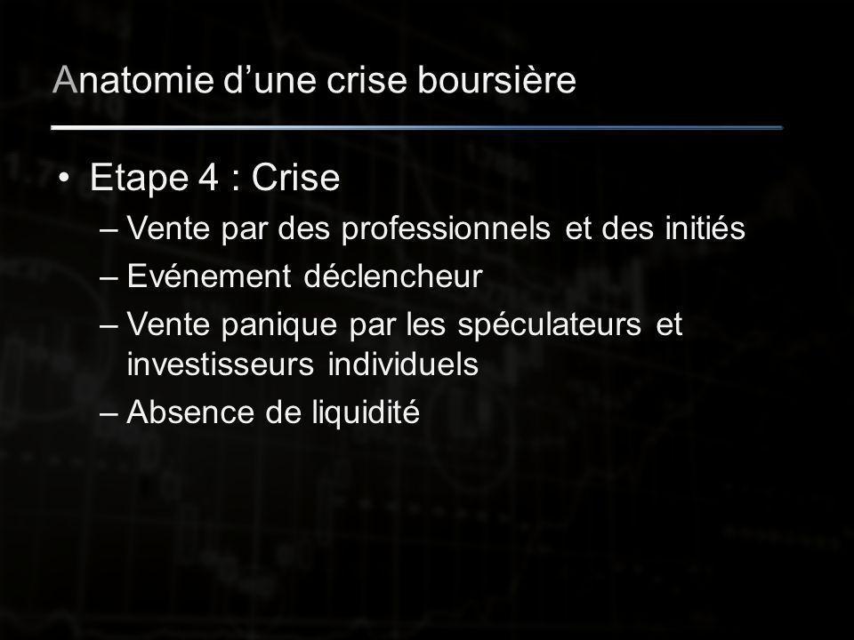 Anatomie d'une crise boursière Etape 4 : Crise –Vente par des professionnels et des initiés –Evénement déclencheur –Vente panique par les spéculateurs et investisseurs individuels –Absence de liquidité