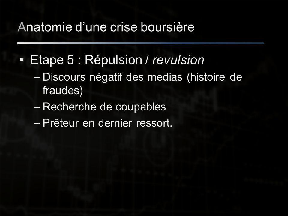 Anatomie d'une crise boursière Etape 5 : Répulsion / revulsion –Discours négatif des medias (histoire de fraudes) –Recherche de coupables –Prêteur en dernier ressort.