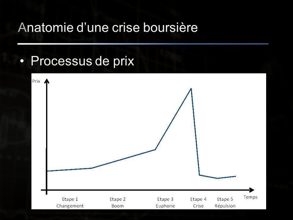 Anatomie d'une crise boursière Processus de prix