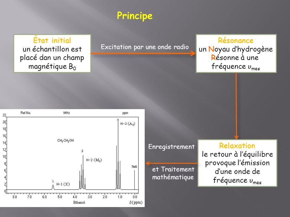 Principe État initial un échantillon est placé dan un champ magnétique B 0 Résonance un Noyau d'hydrogène Résonne à une fréquence  mes Excitation par