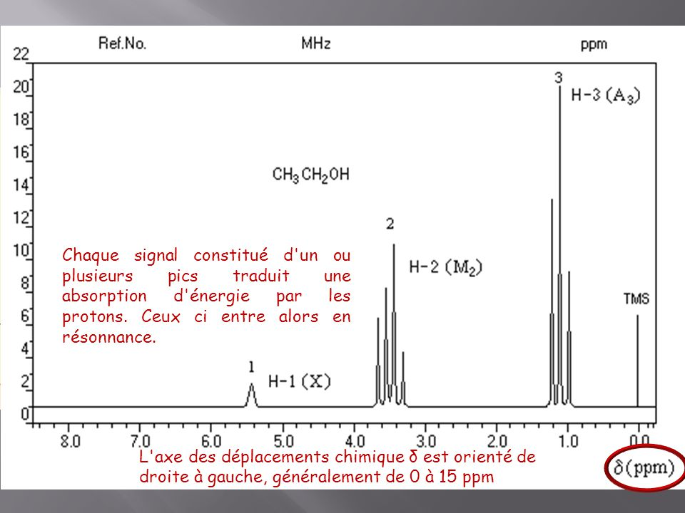 Allure de la courbe Le spectre RMN est constitué d'un ensemble de signaux, amas de pics fins. Chaque signal correspond à un atome ou un groupe d'hydro
