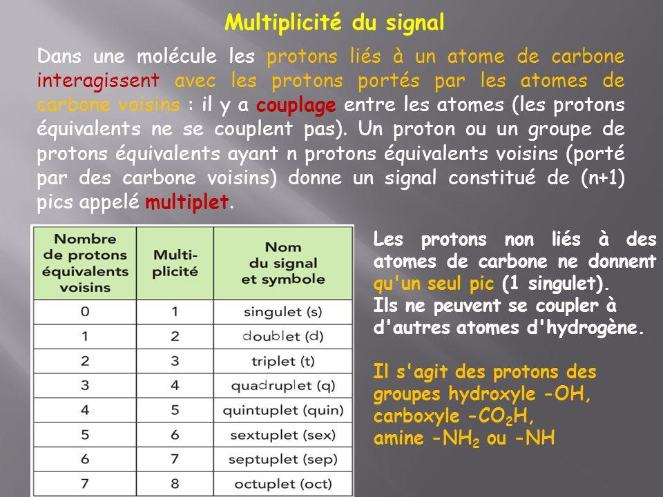 Multiplicité du signal Dans une molécule les protons liés à un atome de carbone interagissent avec les protons portés par les atomes de carbone voisin