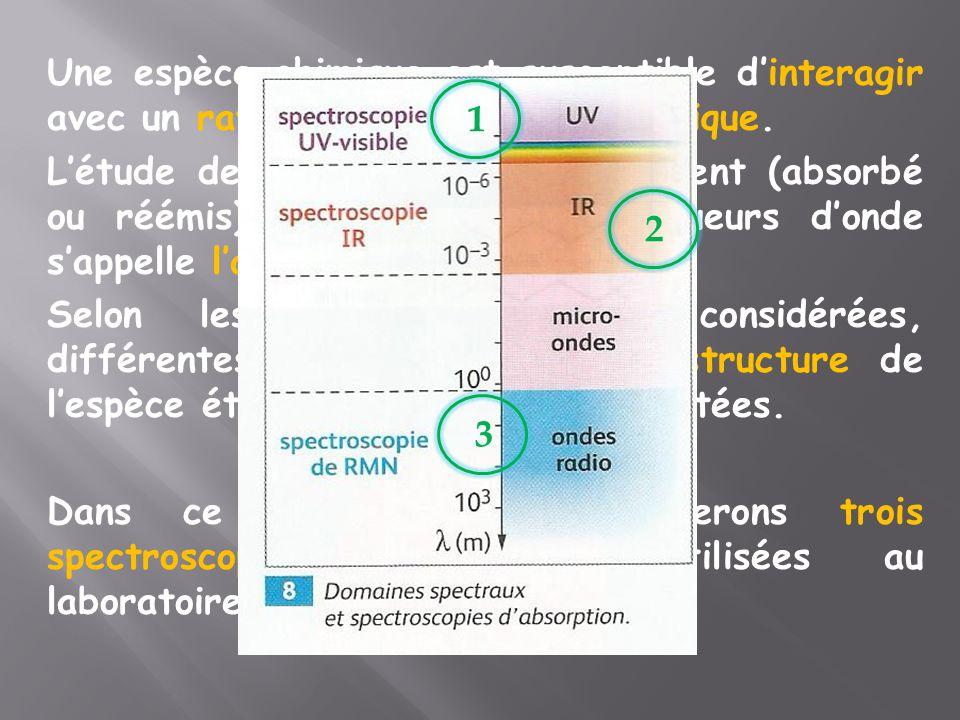 Une espèce chimique est susceptible d'interagir avec un rayonnement électromagnétique. L'étude de l'intensité du rayonnement (absorbé ou réémis) en fo