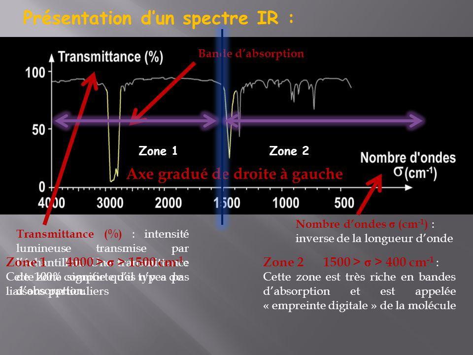 Présentation d'un spectre IR : Transmittance (%) : intensité lumineuse transmise par l'échantillon. Une transmittance de 100% signifie qu'il n'y a pas